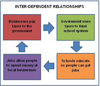 interdependent dictionary